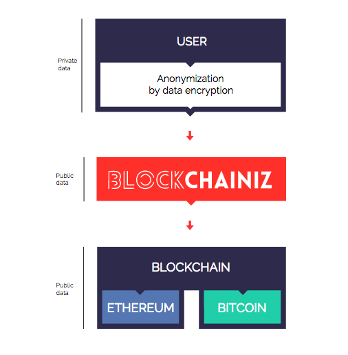 tecnologia blockchain